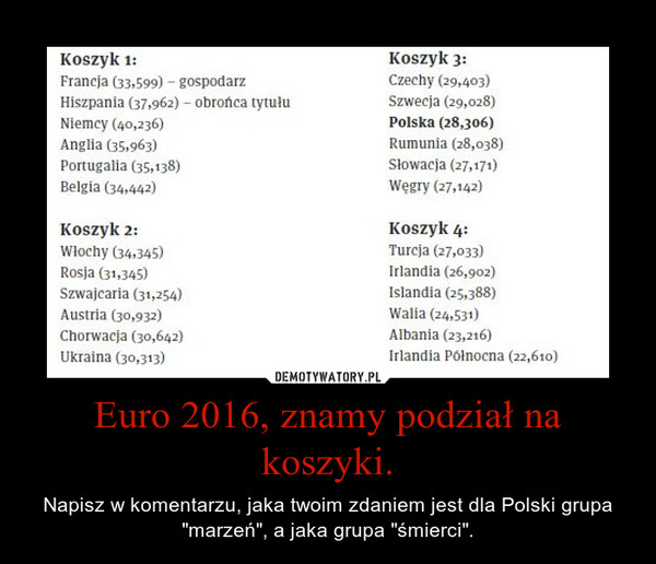 """Euro 2016, znamy podział na koszyki. – Napisz w komentarzu, jaka twoim zdaniem jest dla Polski grupa """"marzeń"""", a jaka grupa """"śmierci""""."""