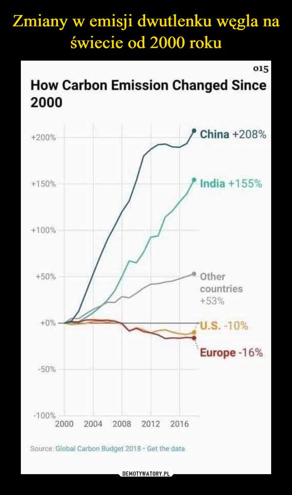 Zmiany w emisji dwutlenku węgla na świecie od 2000 roku