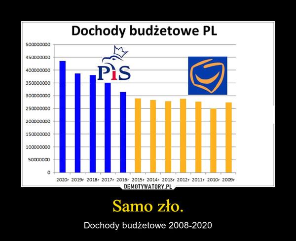 Samo zło. – Dochody budżetowe 2008-2020