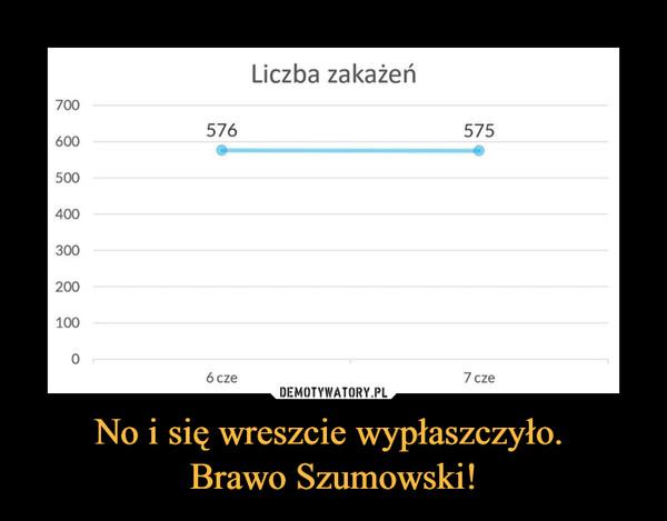 No i się wreszcie wypłaszczyło. Brawo Szumowski! –
