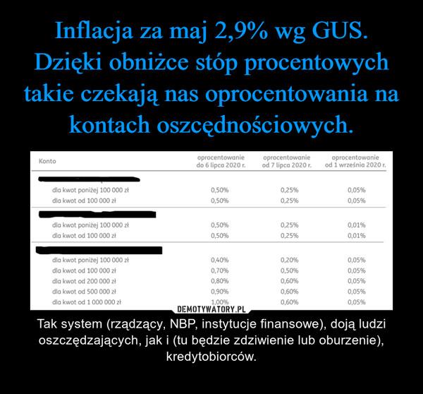 – Tak system (rządzący, NBP, instytucje finansowe), doją ludzi oszczędzających, jak i (tu będzie zdziwienie lub oburzenie), kredytobiorców.