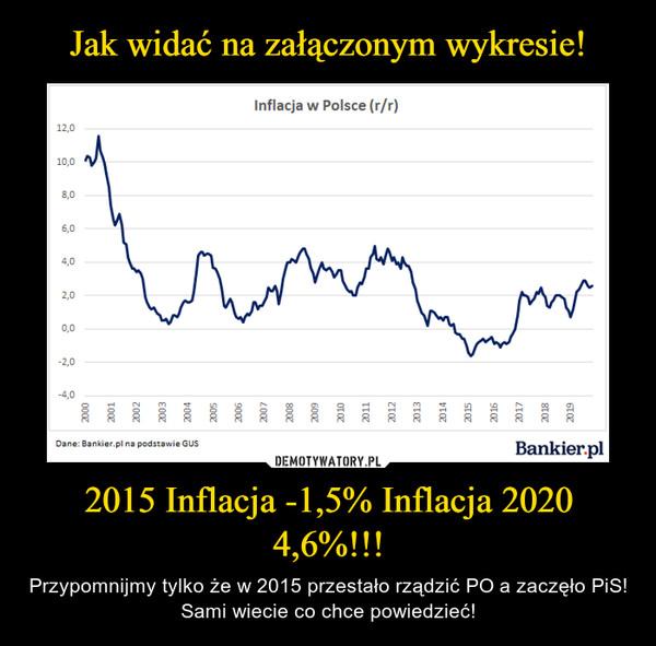 2015 Inflacja -1,5% Inflacja 2020 4,6%!!! – Przypomnijmy tylko że w 2015 przestało rządzić PO a zaczęło PiS! Sami wiecie co chce powiedzieć!