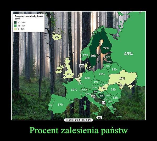 Procent zalesienia państw –