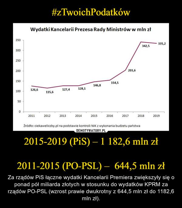 2015-2019 (PiS) – 1 182,6 mln zł2011-2015 (PO-PSL) –  644,5 mln zł – Za rządów PiS łączne wydatki Kancelarii Premiera zwiększyły się o ponad pół miliarda złotych w stosunku do wydatków KPRM za rządów PO-PSL (wzrost prawie dwukrotny z 644,5 mln zł do 1182,6 mln zł).