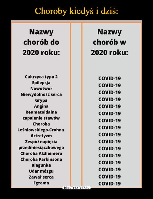 –  Nazwy chorób do 2020 roku: Cukrzyca typu 2 Epilepsja Nowotwór Niewydolność serca Grypa Angina Reumatoidalne zapalenie stawów Choroba Leśniowskiego-Crohna Artretyzm Zespół napięcia przedmiesiączkowego Choroba Alzheimera Choroba Parkinsona Biegunka Udar mózgu Zawał serca Egzema Nazwy chorób w 2020 roku: COVID-19 COVID-19 COVID-19 COVID-19 COVID-19 COVID-19 COVID-19 COVID•19 COVID-19 COVID-19 COVID-19 COVID-19 COVID-19 COVID-19 COVID-19 COVID-19