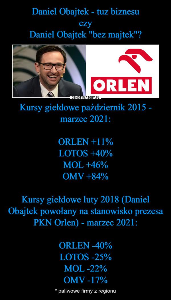 Kursy giełdowe październik 2015 - marzec 2021:ORLEN +11%LOTOS +40%MOL +46%OMV +84%Kursy giełdowe luty 2018 (Daniel Obajtek powołany na stanowisko prezesa PKN Orlen) - marzec 2021:ORLEN -40%LOTOS -25%MOL -22%OMV -17% – * paliwowe firmy z regionu