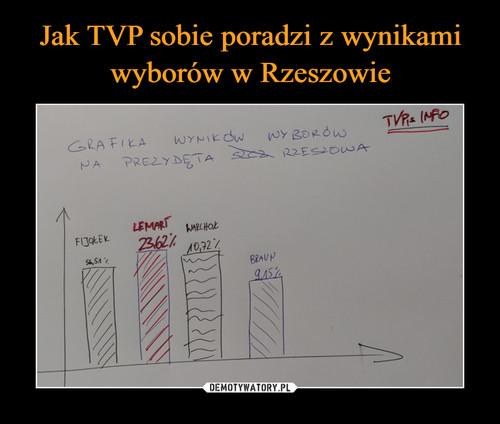 Jak TVP sobie poradzi z wynikami wyborów w Rzeszowie