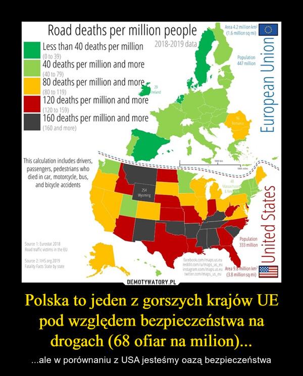 Polska to jeden z gorszych krajów UE pod względem bezpieczeństwa na drogach (68 ofiar na milion)... – ...ale w porównaniu z USA jesteśmy oazą bezpieczeństwa